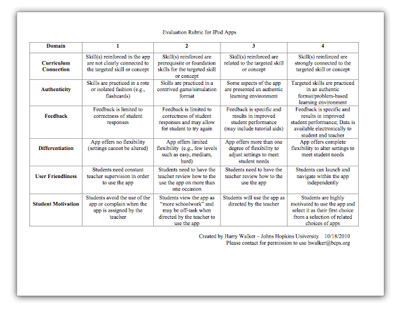 Tony Vincent's Learning in Hand - Blog - Evaluation Rubric