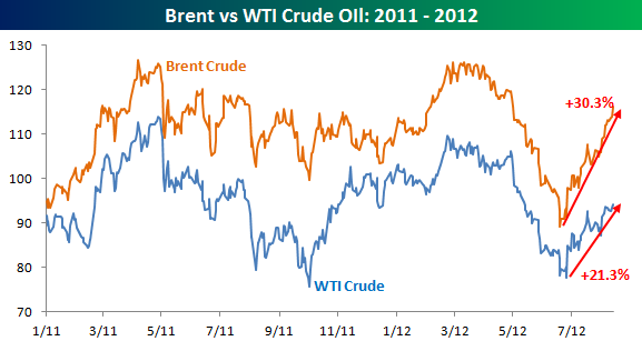 Bespoke Investment Group - Think BIG - Brent and WTI Crude