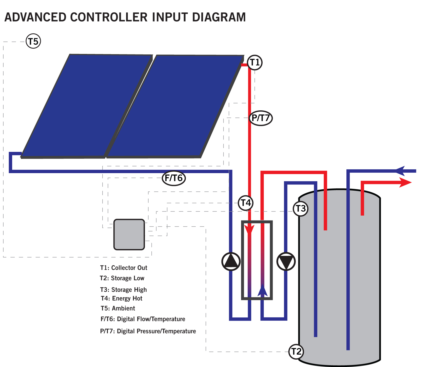 Solar Hot Water Control Units Std How It Works Heat Sensor Automatic Temperature Its Recommended To Compare The Two Types Of Controllers See What Best Matches Your Particular System Needs Feel Free Email Us If You
