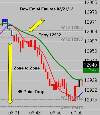 Dow Jones 45 Point Zone To Zone Move