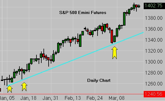 SP500 Emini Futures Daily Chart 03/20/12