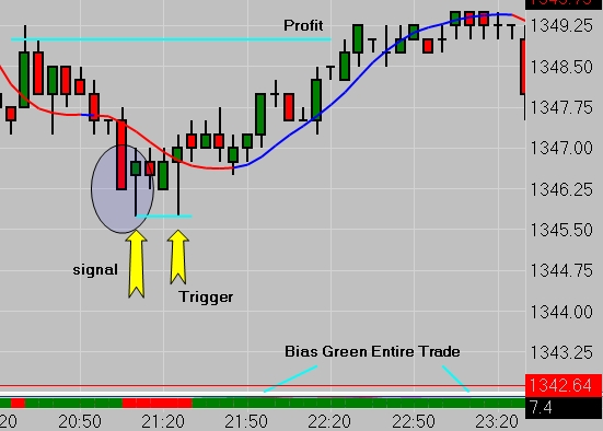 ES Emini Futures 5 Minute Price Action Chart w/ Bias Indicator