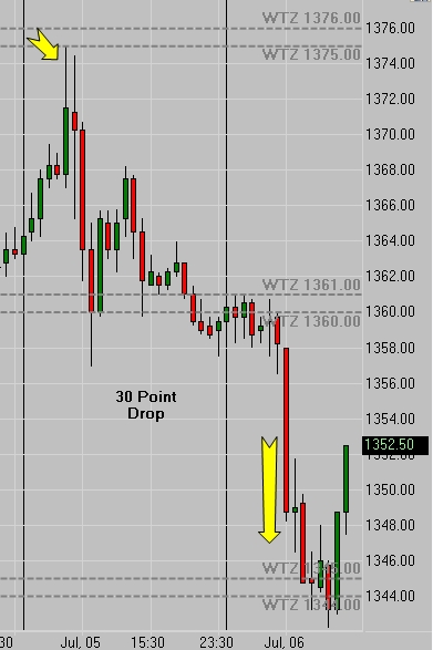 2 Day Trade - 30 Point Drop