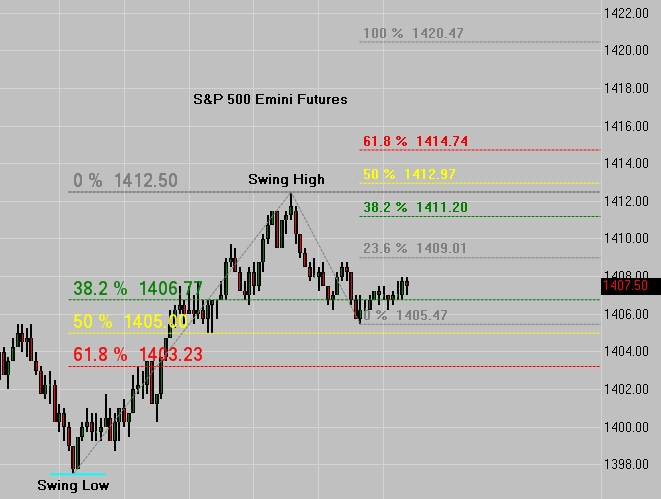 SP 500 Emini Futures - Fib Retracements and Price Targets