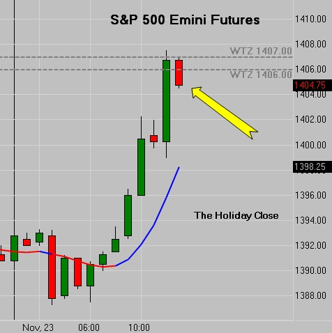 Weekly Close SP 500 Emini Futures