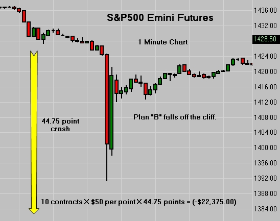 SP500 Emini Futures Crash As Plan B Fails