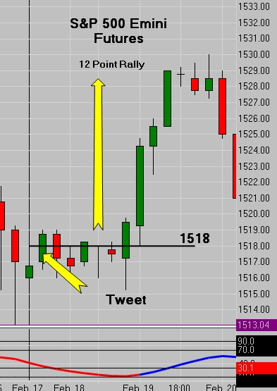 (ES) S&P 500 Tweet - 12 Point Rally