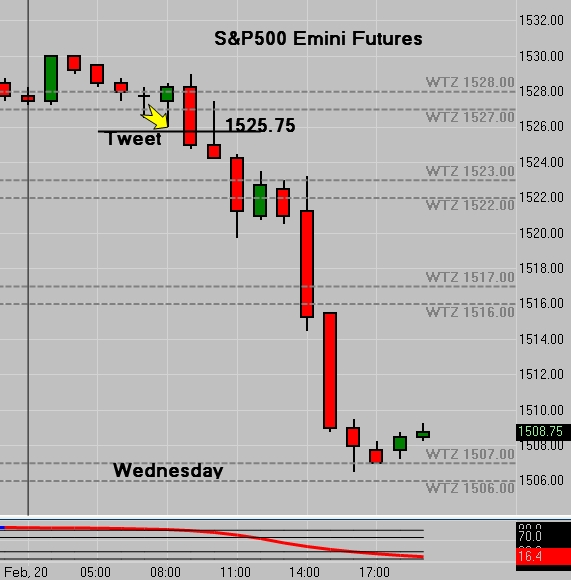 (ES) S&P 500 Tweet - 18 Point Drop