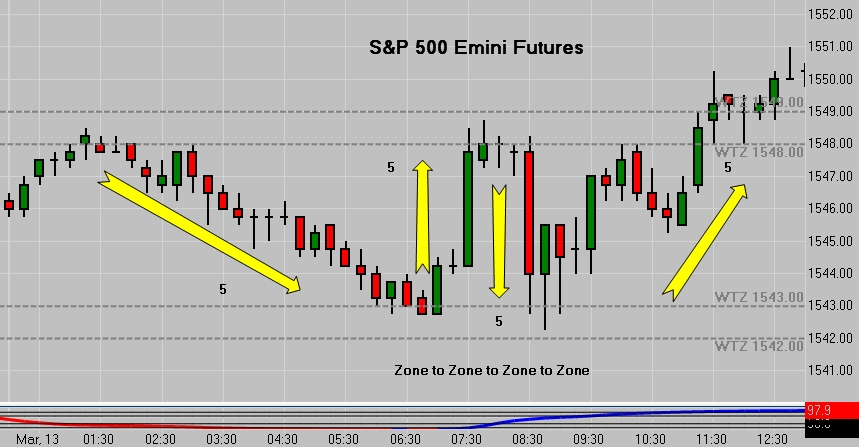 SP 500 Emini Futures - Zone to Zone - 15 Minute Chart