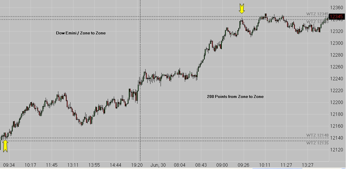 Dow Jones 200 Point Swing