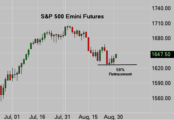 SP500 E-mini Futures Daily Chart