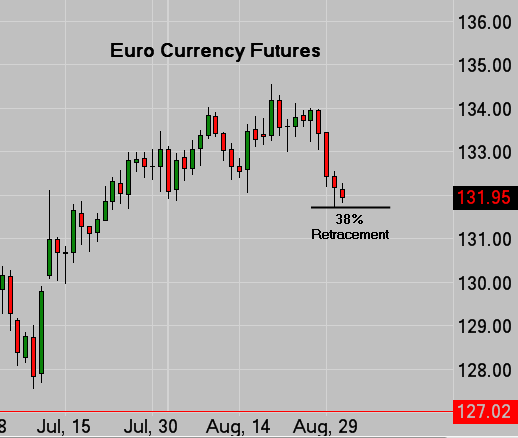 Euro Currency Futures Daily Chart