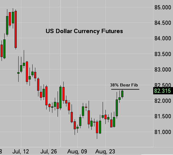 US Dollar Currency Futures Daily Chart
