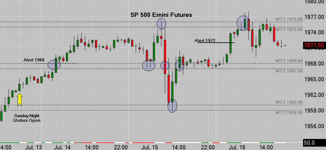SP500 Hourly Chart For Week Ending 07/18/14