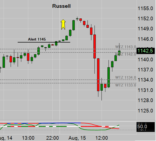 Russell Emini Trade Signal