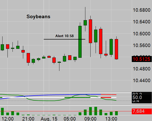 Soybeans Trade Signal