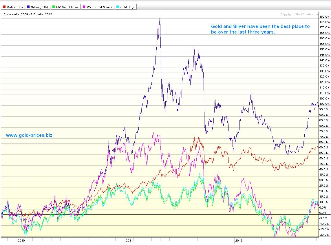Gold, Silver, GDX, GDXJ and the HUI -- Trefis