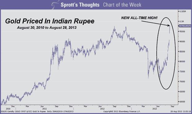 Gold Prices Chart Of The Week India Price At All Time High