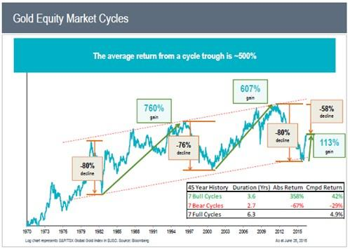 Gold Equity Market Cycles
